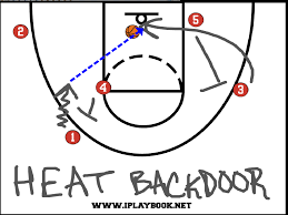 miami heat backdoor dunk versus the philadelphia 76ers iplaybook