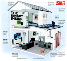 smart items for home your smart home of the future how it works magazine