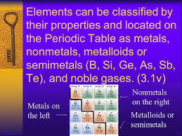 si ge auto b b groupe 1 2 3 ii periodic table j the placement or location of elements