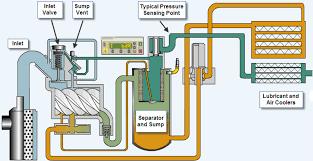 compressors don u0027t let system components kill air compressor