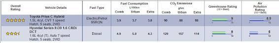 toyota prius petrol consumption toyota prius c vs hyundai i30 diesel vs hybrid which is more