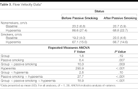 acute effects of passive smoking on the coronary circulation in