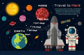 how long to travel to mars images Space travel to mars infographic stock illustration illustration jpg