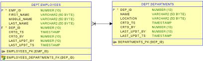 tutorial oracle data modeler data modeling using sql developer data modeler spheregen