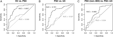 Grey And White Faecal Microbiota Profiles As Diagnostic Biomarkers In Primary