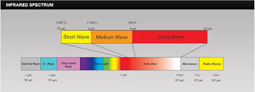 infrared and ultraviolet light about us
