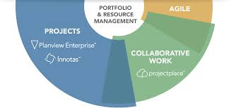 it project portfolio management software ppm tools planview