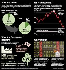 unraveling the china puzzle wsj