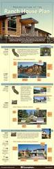 ranch house plan modernization of the ranch house plan infographic