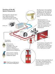 auto ac component diagram vehicle ac components u2022 arjmand co