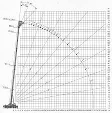 tadano mobile crane load chart the best crane 2017