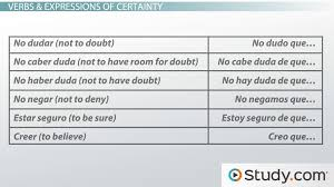 using the present subjunctive to express doubt or negation in