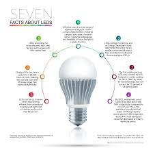 infographic seven facts about leds professional carwashing