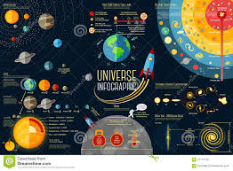Map Of Universe Set Of Universe Infographics Solar System Stock Vector Image
