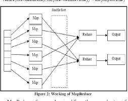 pattern analysis hadoop a performance analysis of mapreduce applications on big data in