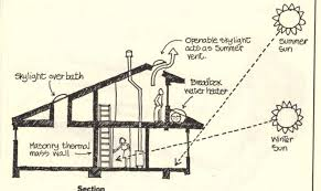 small passive solar home plans 17 fresh passive solar small house plans house plans 68145
