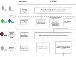 business process flow template eliolera com