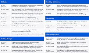 History Of The German Flag Git Cheat Sheet Atlassian Git Tutorial