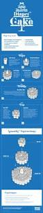 building the perfect diaper cake by huggies infographics