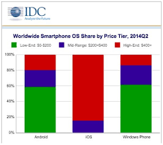 apple vs android sales iphone vs android sales images