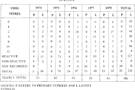 military pay table 2017 table 11 from syphilis in the military community semantic scholar
