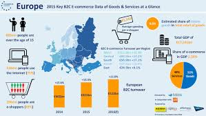 U S B2c E Commerce Volume 2015 Statistic Ecommerce In Europe To Reach 509 9 Billion In 2016