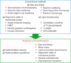nanodisc characterization by analytical ultracentrifugation