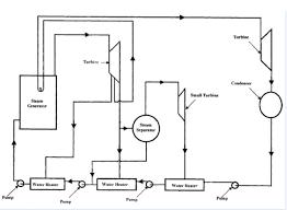 sketch the cycle on t u2013 s diagram each turbine chegg com