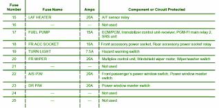 2003 honda element fuse box diagram u2013 circuit wiring diagrams