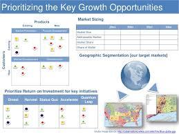 Strategic Planning Template Excel Growth Plan Template Self Improvement Plan Spreadsheet