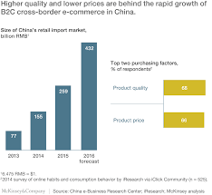U S B2c E Commerce Volume 2015 Statistic Cross Border E Commerce Is Luring Shoppers Mckinsey Company