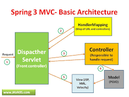 what is spring spring mvc a rare skill set the right fit
