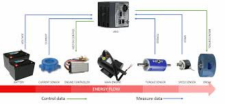 optimization of electrical energy consumption rate using ni