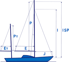 Dimensions by Sail Plan Dimensions North Sails