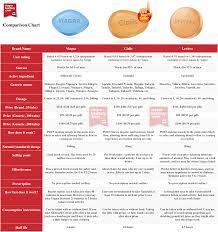cialis vs sildenafil comparison chart