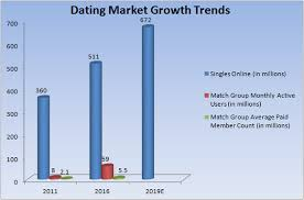The   Dates It Takes To Score   Online Dating In        MeetMe     Seeking Alpha Dating Trends  Source  Match Group
