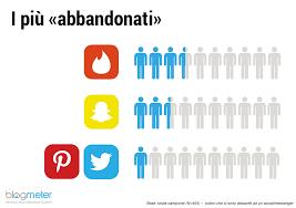 si e social italiani e social media è il social preferito