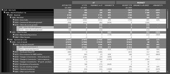 manage my business finance dashboard