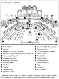 Role Of Cabinet Members House Of Commons The Canadian Encyclopedia