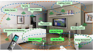 Smart Home Technology The New Smart Home Is The Really Smart Home