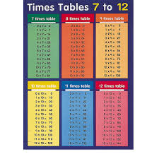 Times Table Worksheets 1 12 Times Tables To 100 Worksheets Reviewrevitol Free Printable