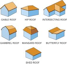 Different Styles Of Houses Different Styles Of House Design Of Your House U2013 Its Good Idea