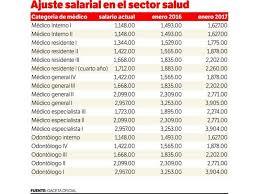 tabla de salarios en costa rica 2016 y médicos reciben ajuste salarial
