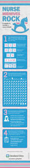 Map Of Cleveland Clinic 4 Reasons To Consider A Nurse Midwife Infographic U2013 Health