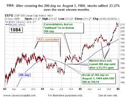 waiting for a stock market pullback not always wise stock market