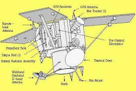 imagenes satelitales caracteristicas satélite ikonos 2 gidahatari
