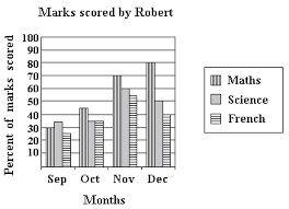 double bar graph worksheets free worksheets library download and