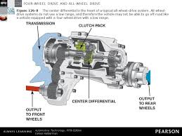 all wheel drive four wheel drive and all wheel drive ppt