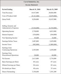 Sle Profit And Loss Sheet by Income Statements License Cc By Sa Attribution Sharealike The