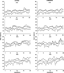lumbar muscles recruitment during resistance exercise for upper